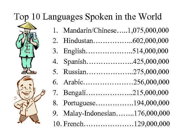 Top 10 Languages Spoken in the World 1. Mandarin/Chinese…. . 1, 075, 000 2.