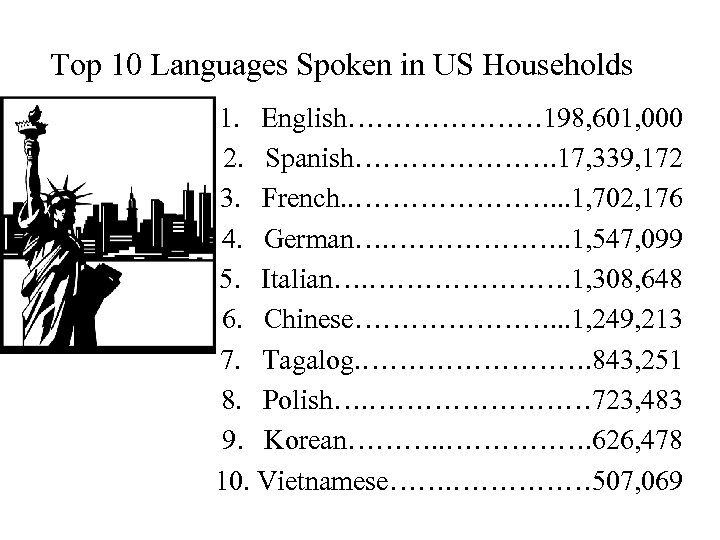 Top 10 Languages Spoken in US Households 1. English………………… 198, 601, 000 2. Spanish………………….