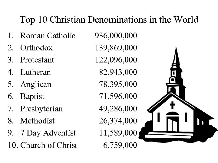 Top 10 Christian Denominations in the World 1. Roman Catholic 2. Orthodox 3. Protestant