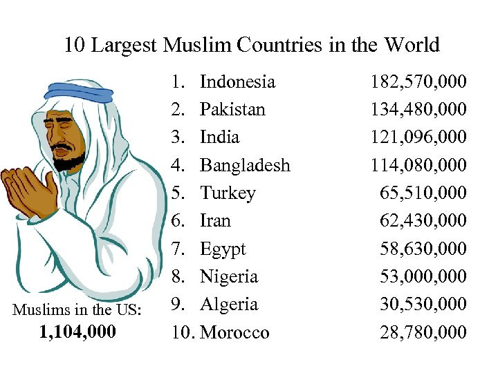10 Largest Muslim Countries in the World Muslims in the US: 1, 104,