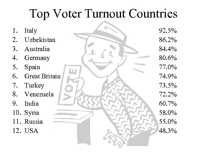 Top Voter Turnout Countries 1. 2. 3. 4. 5. 6. 7. 8. 9. 10.