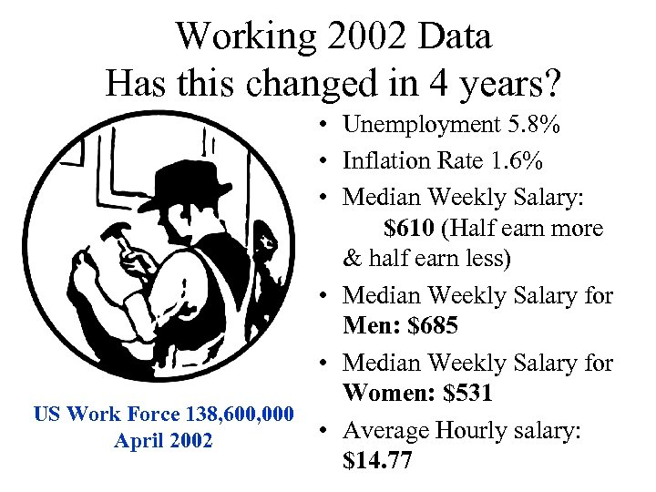 Working 2002 Data Has this changed in 4 years? • Unemployment 5. 8% •