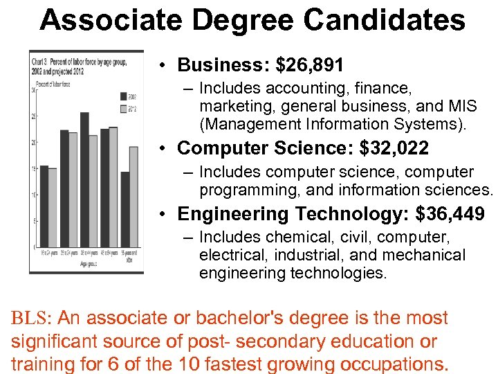 Associate Degree Candidates • $ • Business: $26, 891 – Includes accounting, finance, marketing,