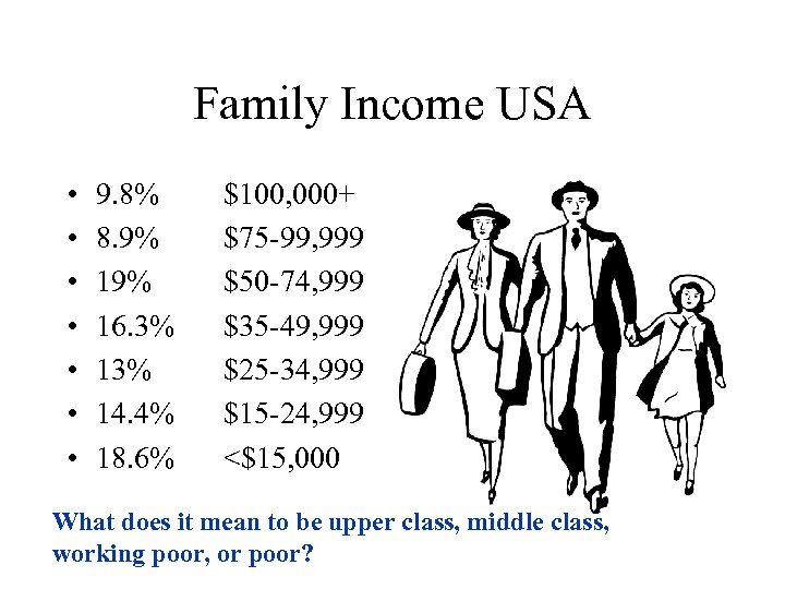 Family Income USA • • 9. 8% 8. 9% 16. 3% 14. 4% 18.