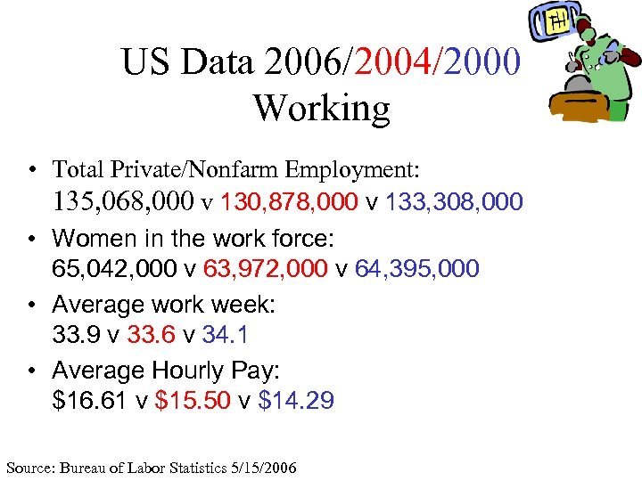 US Data 2006/2004/2000 Working • Total Private/Nonfarm Employment: 135, 068, 000 v 130, 878,