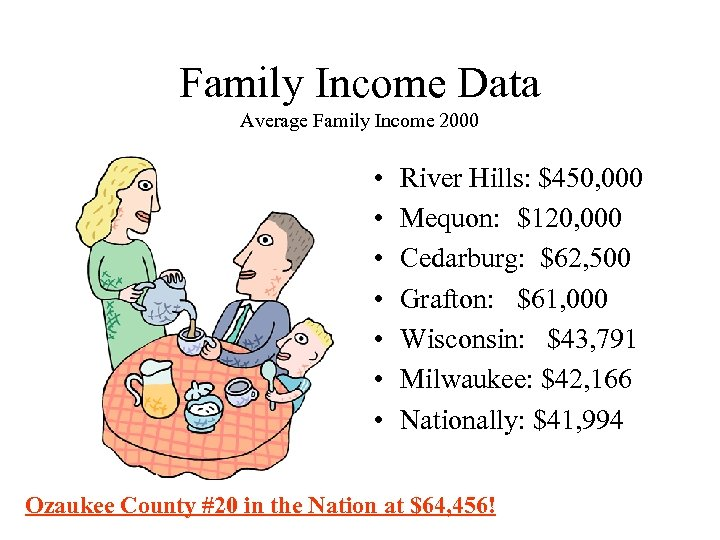 Family Income Data Average Family Income 2000 • • River Hills: $450, 000 Mequon: