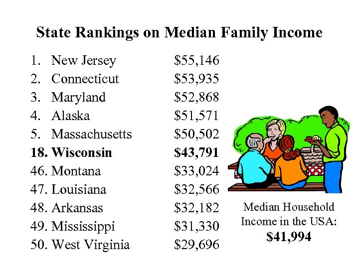 State Rankings on Median Family Income 1. New Jersey 2. Connecticut 3. Maryland 4.