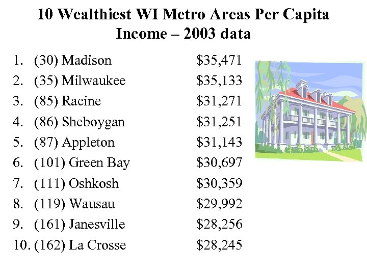 10 Wealthiest WI Metro Areas Per Capita Income – 2003 data 1. (30) Madison