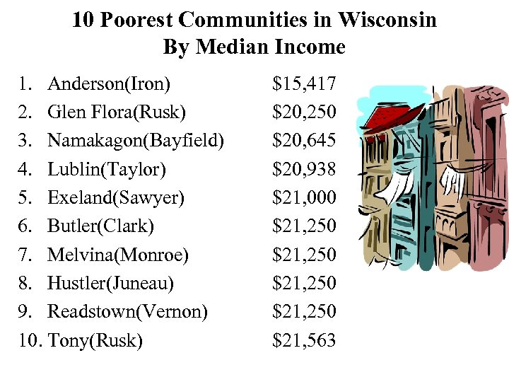 10 Poorest Communities in Wisconsin By Median Income 1. Anderson(Iron) 2. Glen Flora(Rusk) 3.