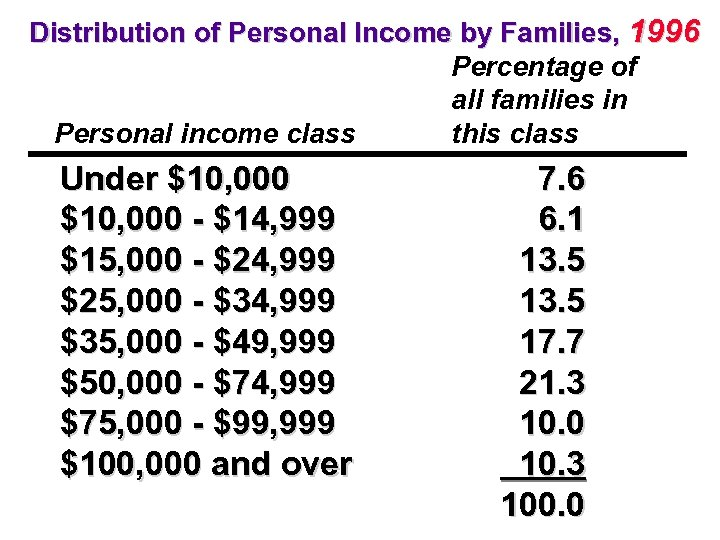 Distribution of Personal Income by Families, 1996 Percentage of all families in this class