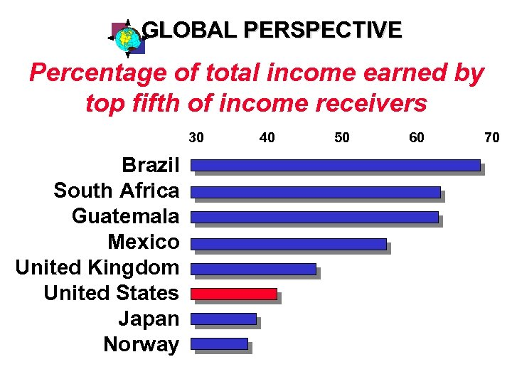 GLOBAL PERSPECTIVE Percentage of total income earned by top fifth of income receivers 30