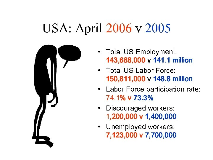 USA: April 2006 v 2005 • Total US Employment: 143, 688, 000 v 141.