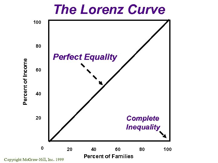 The Lorenz Curve 100 Percent of Income 80 Perfect Equality 60 40 Complete Inequality