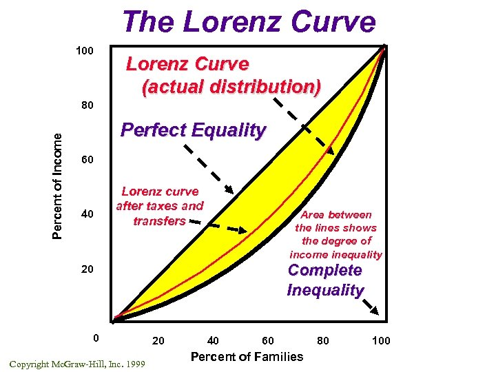 The Lorenz Curve 100 Lorenz Curve (actual distribution) Percent of Income 80 Perfect Equality