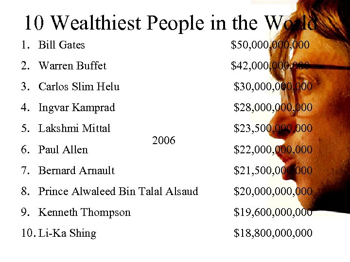 10 Wealthiest People in the World 1. Bill Gates $50, 000, 000 2. Warren