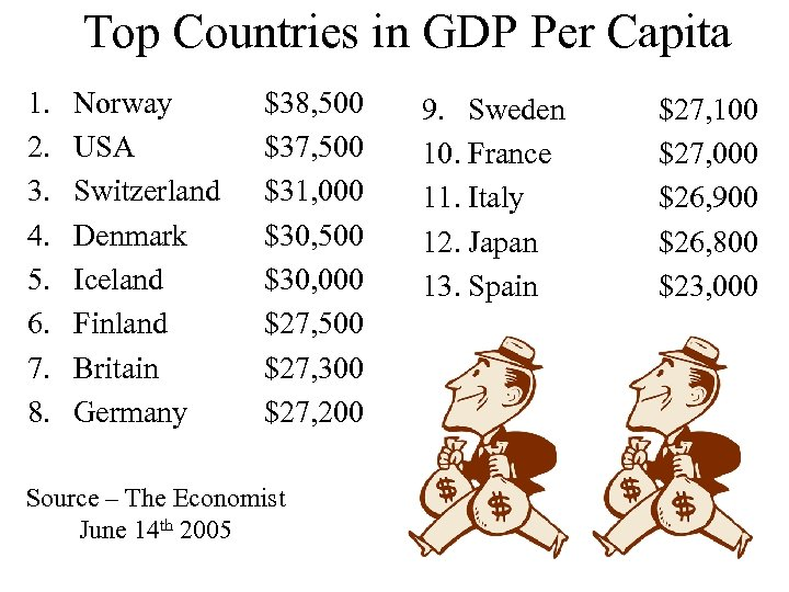Top Countries in GDP Per Capita 1. 2. 3. 4. 5. 6. 7. 8.