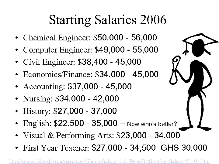 Starting Salaries 2006 • • • Chemical Engineer: $50, 000 - 56, 000 Computer
