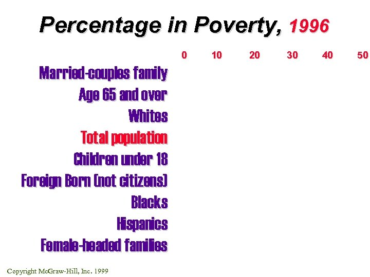 Percentage in Poverty, 1996 0 Married-couples family Age 65 and over Whites Total population