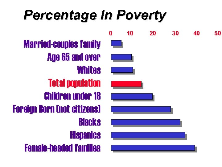 Percentage in Poverty 0 Married-couples family Age 65 and over Whites Total population Children