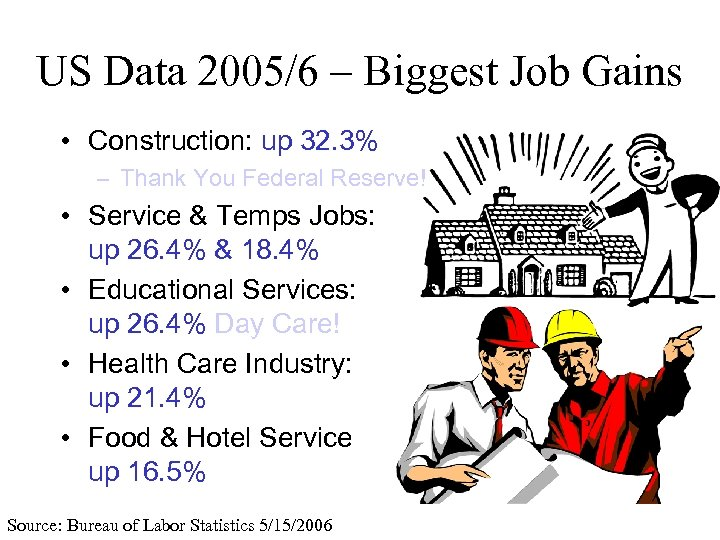 US Data 2005/6 – Biggest Job Gains • Construction: up 32. 3% – Thank