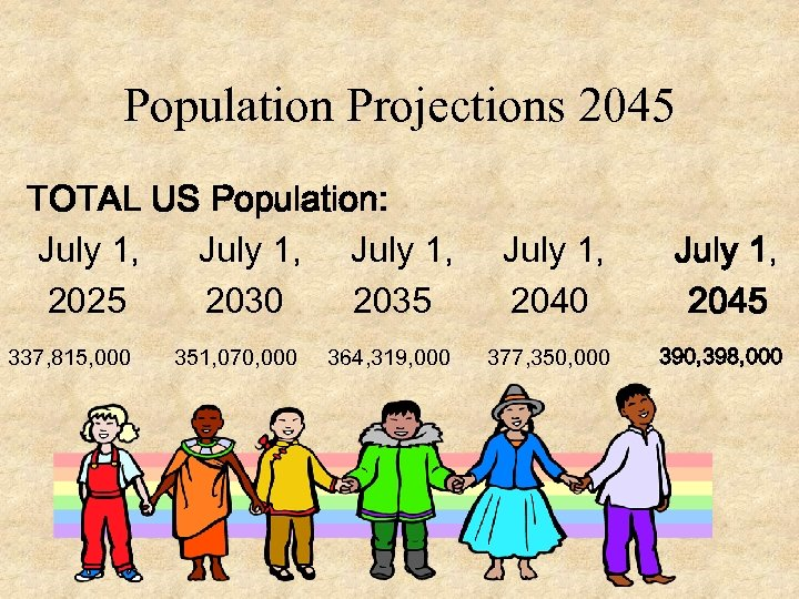 Population Projections 2045 TOTAL US Population: July 1, 2025 2030 2035 337, 815, 000