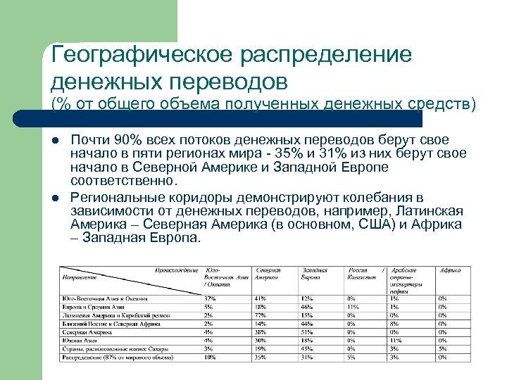Географическое распределение денежных переводов (% от общего объема полученных денежных средств) l l Почти