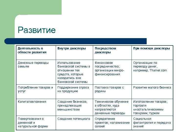 Развитие Деятельность в области развития Внутри диаспоры Посредством диаспоры При помощи диаспоры Денежные переводы