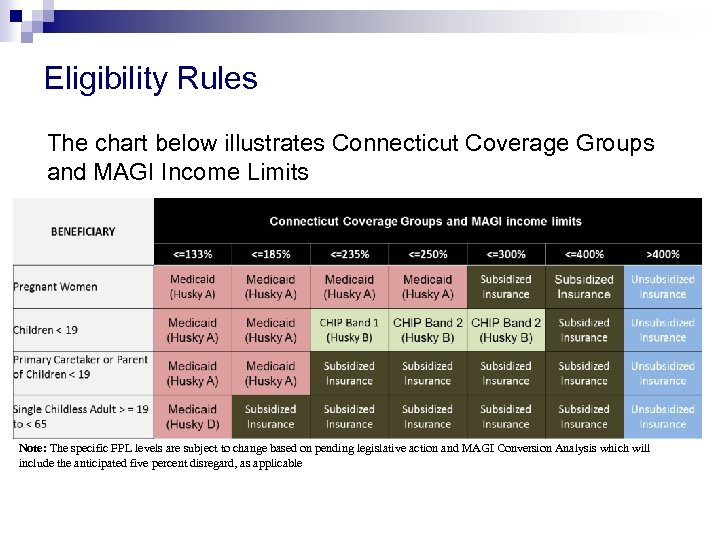 Eligibility Rules The chart below illustrates Connecticut Coverage Groups and MAGI Income Limits Note: