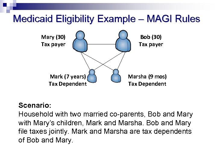 Medicaid Eligibility Example – MAGI Rules Mary (30) Tax payer Mark (7 years) Tax