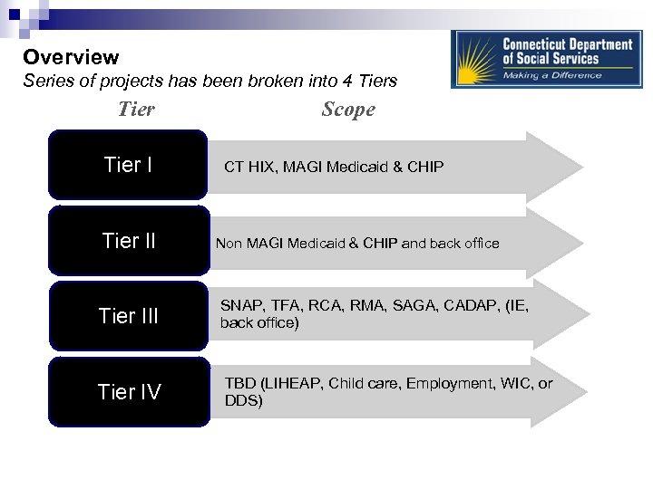 Overview Series of projects has been broken into 4 Tiers Tier Scope Tier I