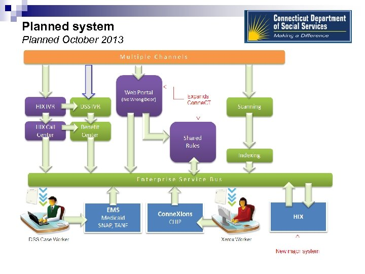 Planned system Planned October 2013