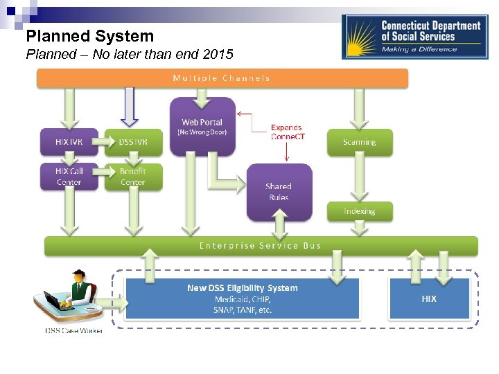 Planned System Planned – No later than end 2015