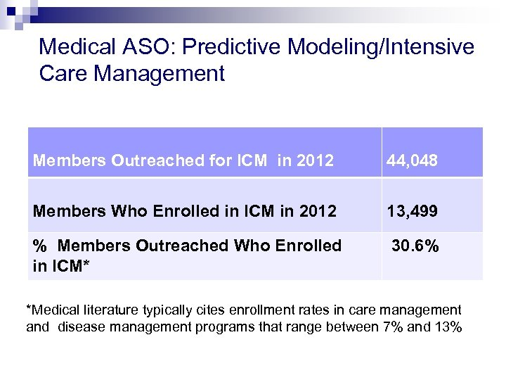 Medical ASO: Predictive Modeling/Intensive Care Management Members Outreached for ICM in 2012 44, 048