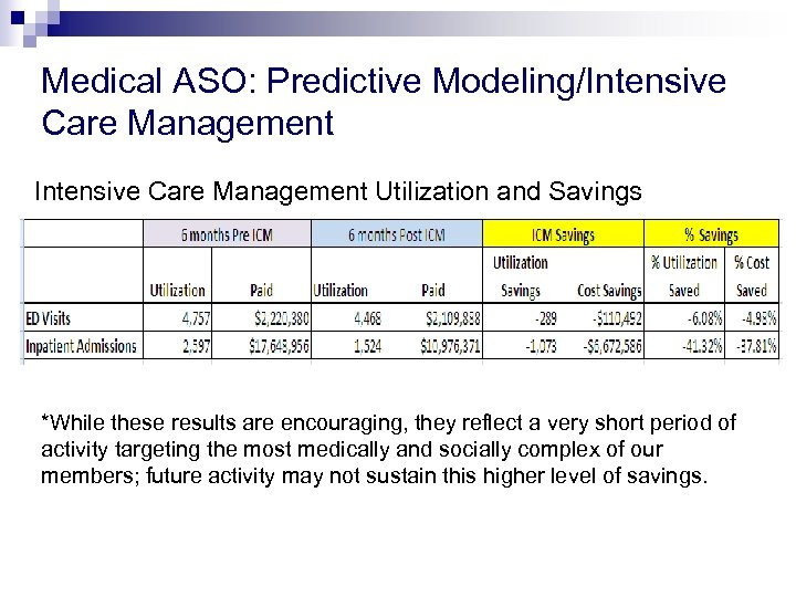 Medical ASO: Predictive Modeling/Intensive Care Management Utilization and Savings *While these results are encouraging,