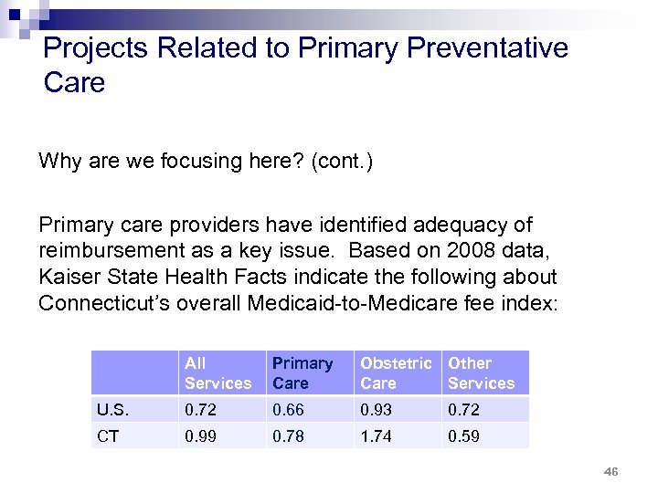 Projects Related to Primary Preventative Care Why are we focusing here? (cont. ) Primary