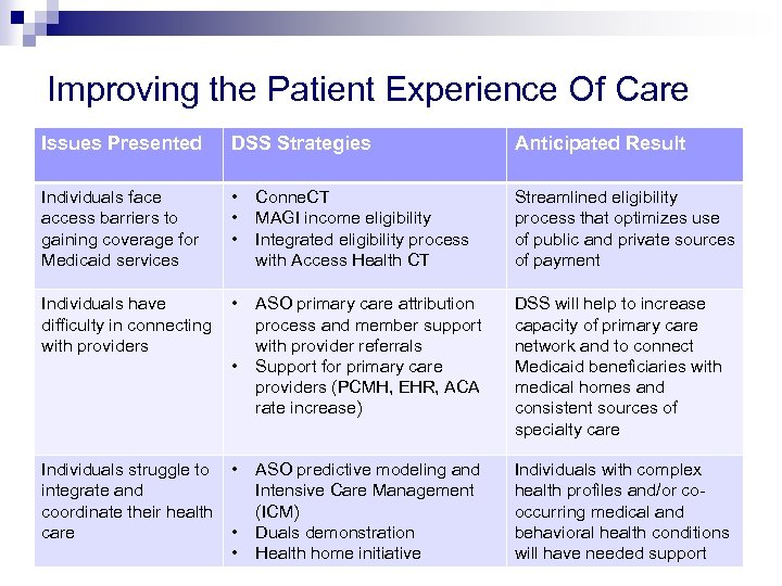Improving the Patient Experience Of Care Issues Presented DSS Strategies Anticipated Result Individuals face