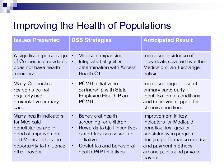 Improving the Health of Populations Issues Presented DSS Strategies A significant percentage • of