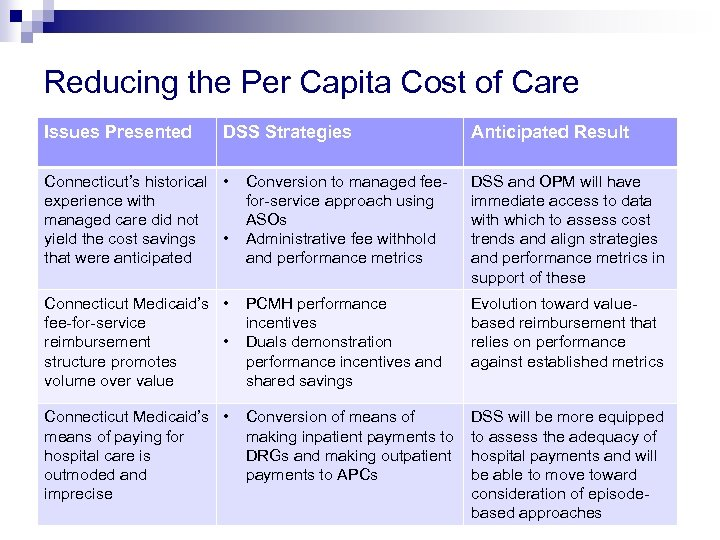 Reducing the Per Capita Cost of Care Issues Presented DSS Strategies Anticipated Result Connecticut's