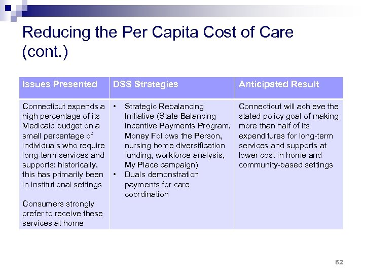 Reducing the Per Capita Cost of Care (cont. ) Issues Presented DSS Strategies Anticipated