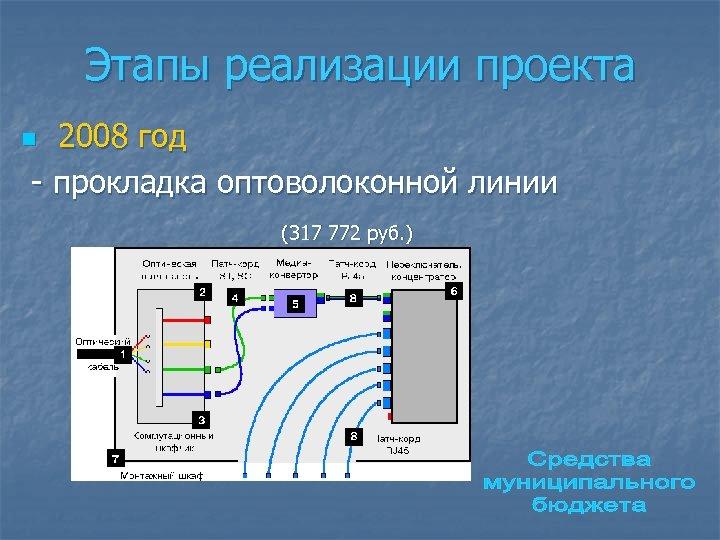Этапы реализации проекта 2008 год - прокладка оптоволоконной линии n (317 772 руб. )