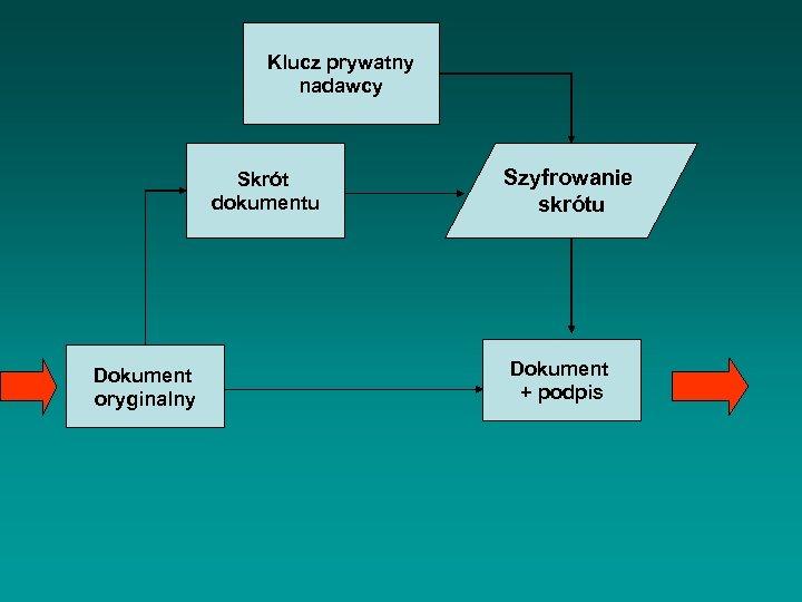Klucz prywatny nadawcy Skrót dokumentu Dokument oryginalny Szyfrowanie skrótu Dokument + podpis