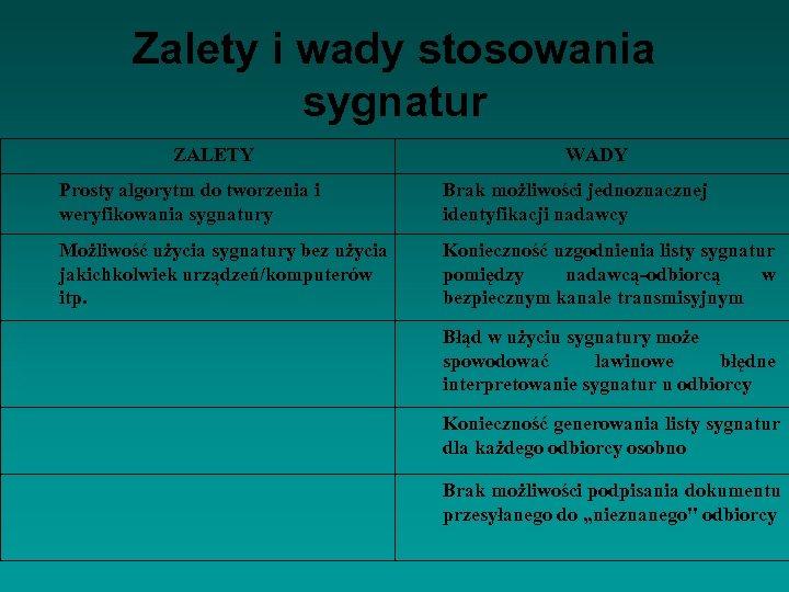 Zalety i wady stosowania sygnatur ZALETY WADY Prosty algorytm do tworzenia i weryfikowania sygnatury