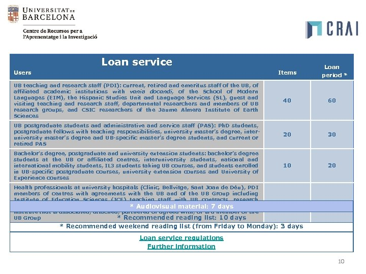 Loan service Users Items Loan period * UB teaching and research staff (PDI): current,