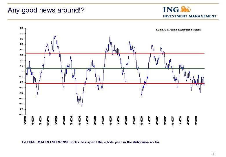 Any good news around!? GLOBAL MACRO SURPRISE index has spent the whole year in