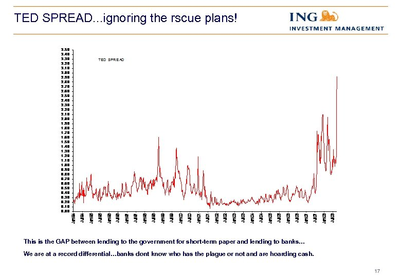 TED SPREAD. . . ignoring the rscue plans! This is the GAP between lending