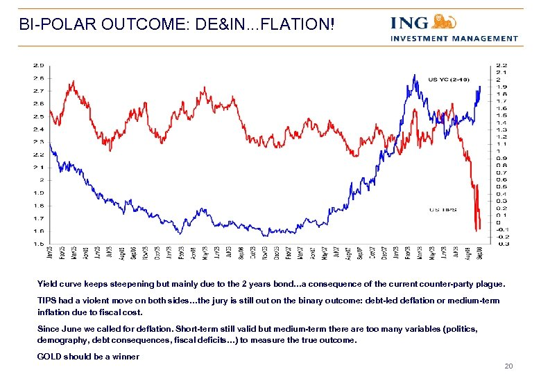 BI-POLAR OUTCOME: DE&IN. . . FLATION! Yield curve keeps steepening but mainly due to