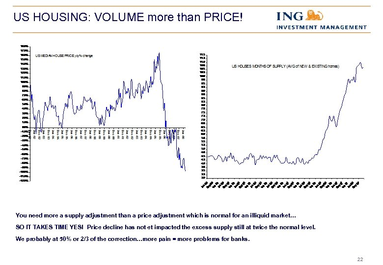US HOUSING: VOLUME more than PRICE! You need more a supply adjustment than a