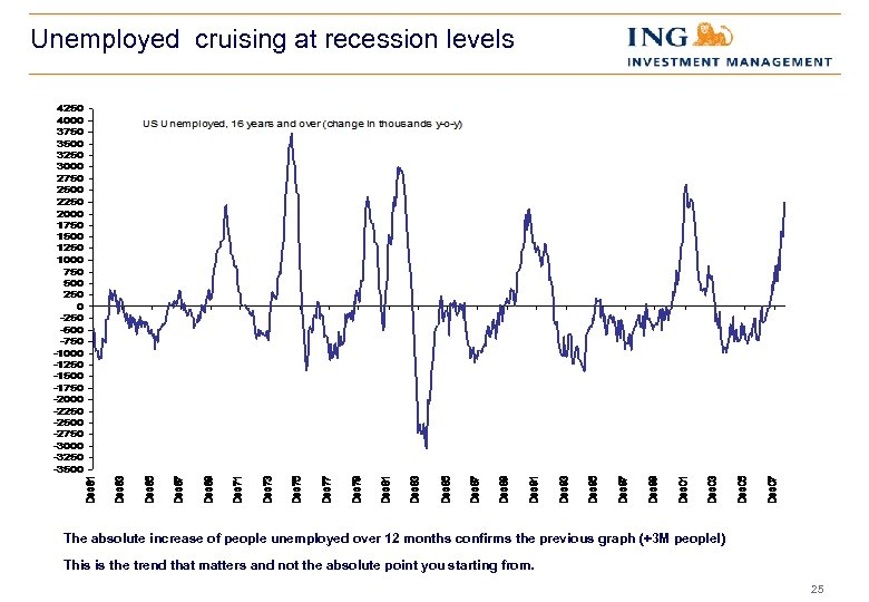 Unemployed cruising at recession levels The absolute increase of people unemployed over 12 months
