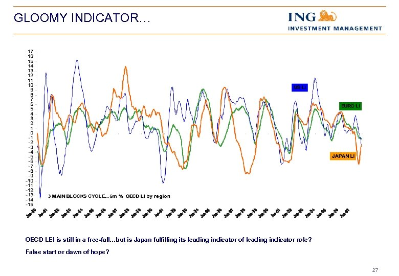 GLOOMY INDICATOR… OECD LEI is still in a free-fall…but is Japan fulfilling its leading
