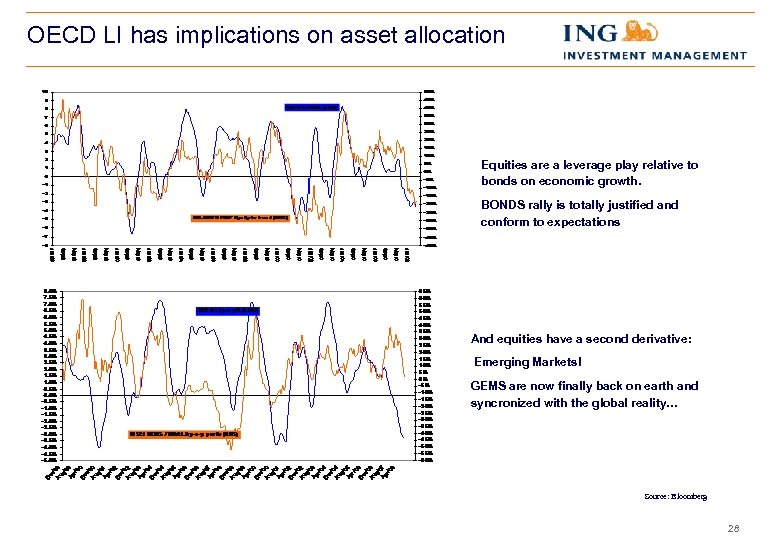 OECD LI has implications on asset allocation Equities are a leverage play relative to